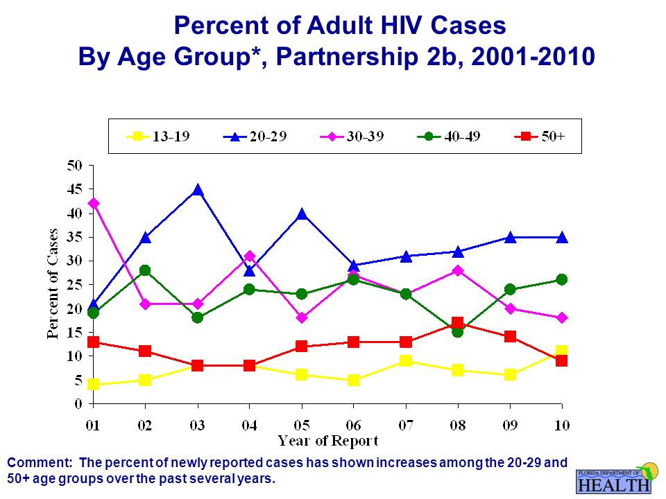 Percent of Adult HIV Cases By Age Group*, Partnership 2b, Comment: The percent of newly reported cases has shown increases among the and 50+ age groups over the past several years.