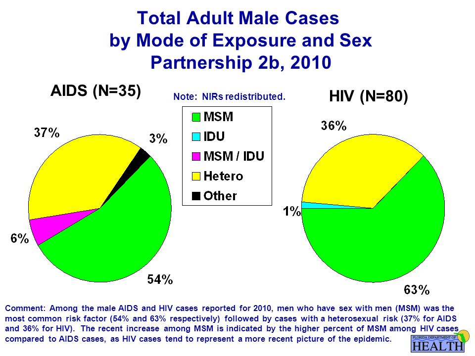 Total Adult Male Cases by Mode of Exposure and Sex Partnership 2b, 2010 AIDS (N=35) HIV (N=80) Note: NIRs redistributed.