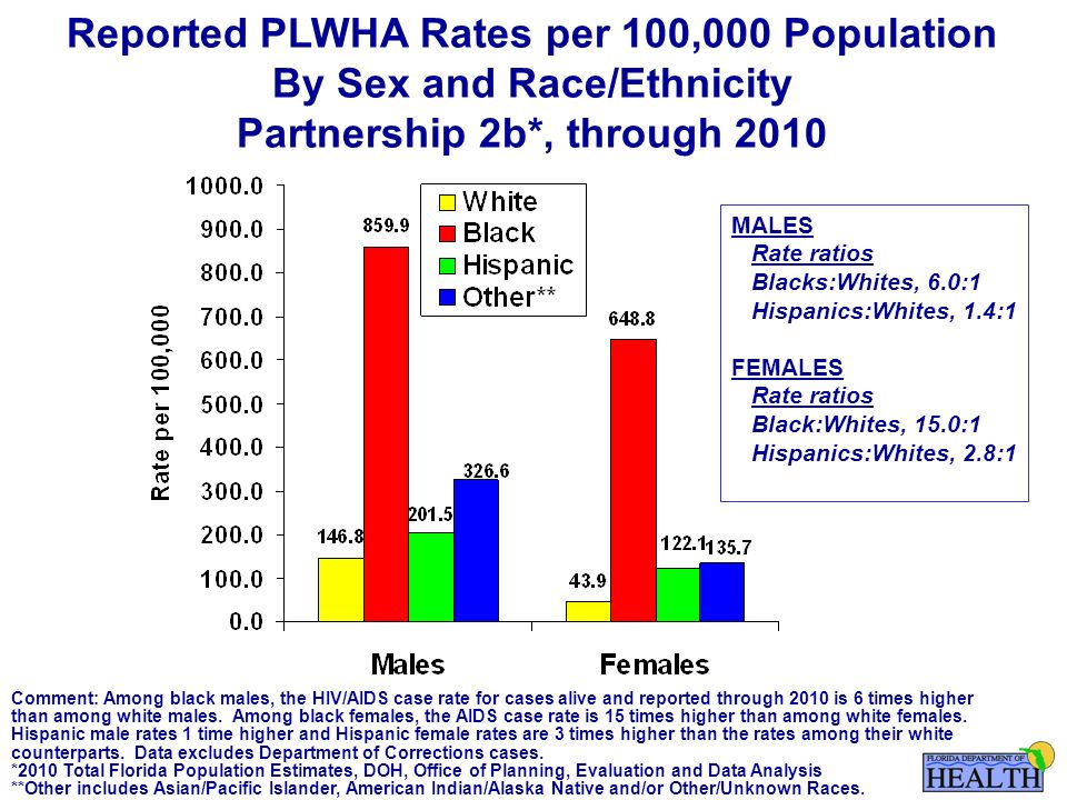 Reported PLWHA Rates per 100,000 Population By Sex and Race/Ethnicity Partnership 2b*, through 2010 MALES Rate ratios Blacks:Whites, 6.0:1 Hispanics:Whites, 1.4:1 FEMALES Rate ratios Black:Whites, 15.0:1 Hispanics:Whites, 2.8:1 Comment: Among black males, the HIV/AIDS case rate for cases alive and reported through 2010 is 6 times higher than among white males.