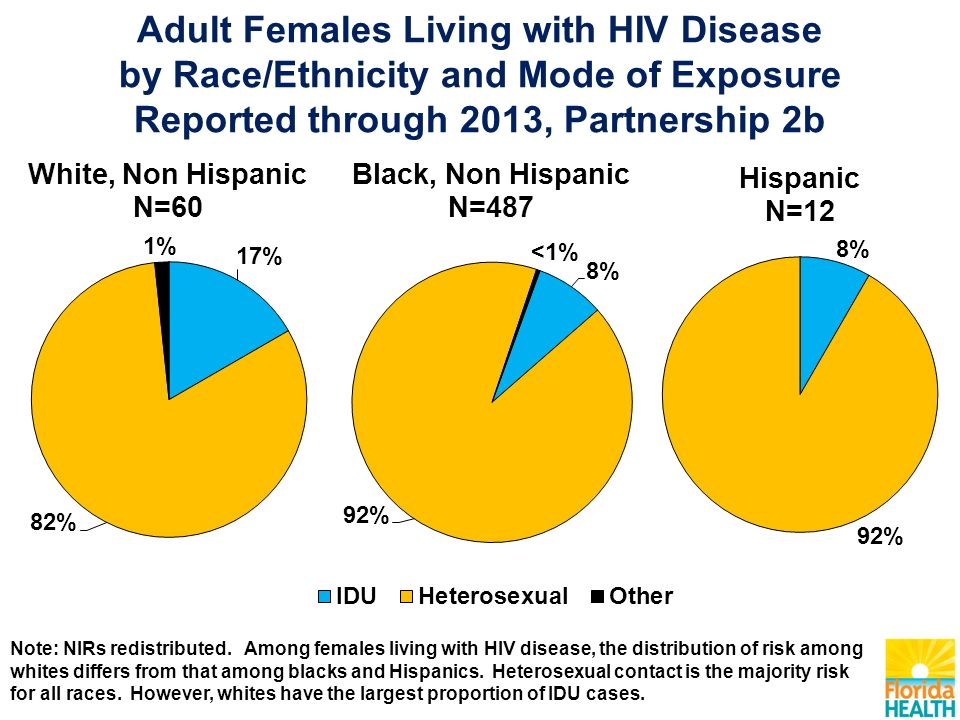 Adult Females Living with HIV Disease by Race/Ethnicity and Mode of Exposure Reported through 2013, Partnership 2b Note: NIRs redistributed.