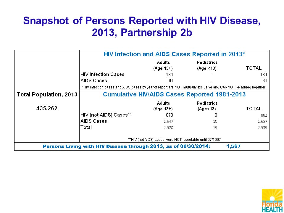 Snapshot of Persons Reported with HIV Disease, 2013, Partnership 2b