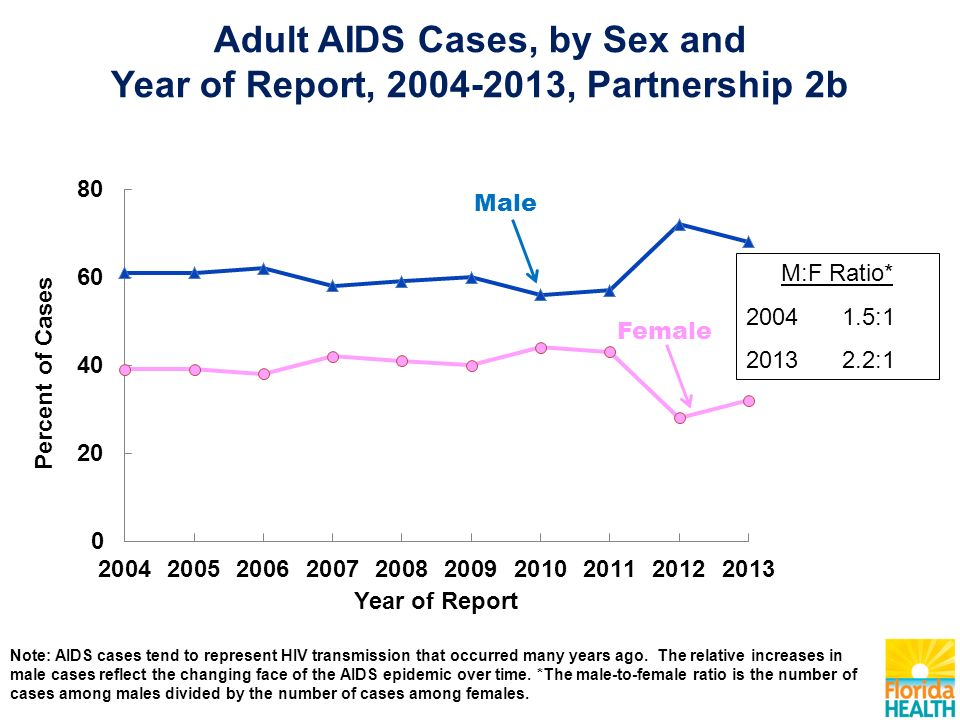 Note: AIDS cases tend to represent HIV transmission that occurred many years ago.