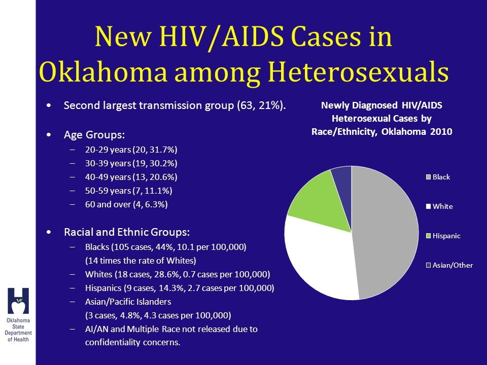 New HIV/AIDS Cases in Oklahoma among Heterosexuals Second largest transmission group (63, 21%).