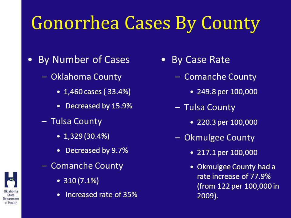 Gonorrhea Cases By County By Number of Cases –Oklahoma County 1,460 cases ( 33.4%) Decreased by 15.9% –Tulsa County 1,329 (30.4%) Decreased by 9.7% –Comanche County 310 (7.1%) Increased rate of 35% By Case Rate –Comanche County per 100,000 –Tulsa County per 100,000 –Okmulgee County per 100,000 Okmulgee County had a rate increase of 77.9% (from 122 per 100,000 in 2009).