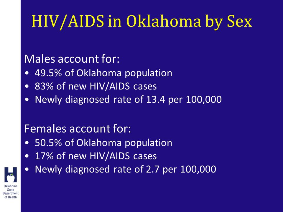 HIV/AIDS in Oklahoma by Sex Males account for: 49.5% of Oklahoma population 83% of new HIV/AIDS cases Newly diagnosed rate of 13.4 per 100,000 Females account for: 50.5% of Oklahoma population 17% of new HIV/AIDS cases Newly diagnosed rate of 2.7 per 100,000