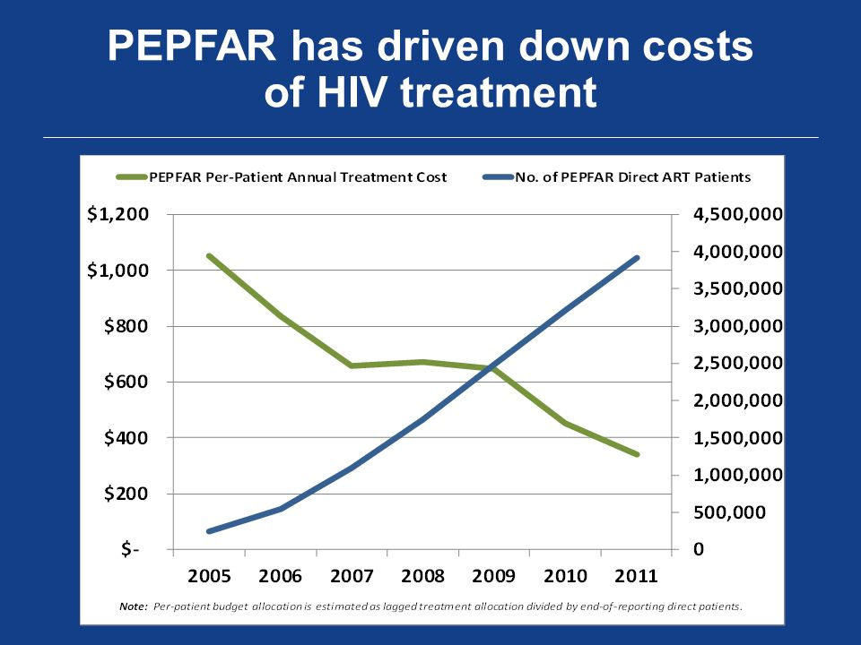 PEPFAR has driven down costs of HIV treatment
