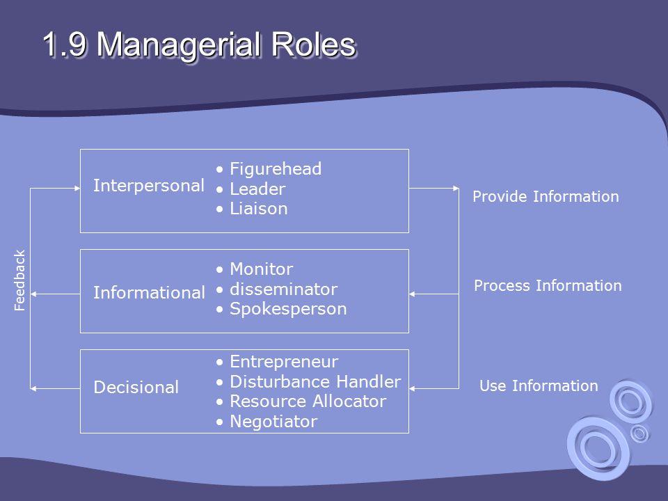 1.9 Managerial Roles Interpersonal Informational Decisional Figurehead Leader Liaison Monitor disseminator Spokesperson Entrepreneur Disturbance Handl