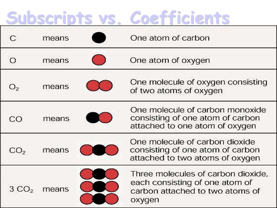 Subscripts A subscript indicates how many atoms of an element are in a compound Ex.
