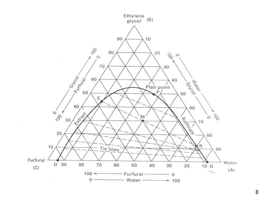 Ternary Phase Diagram