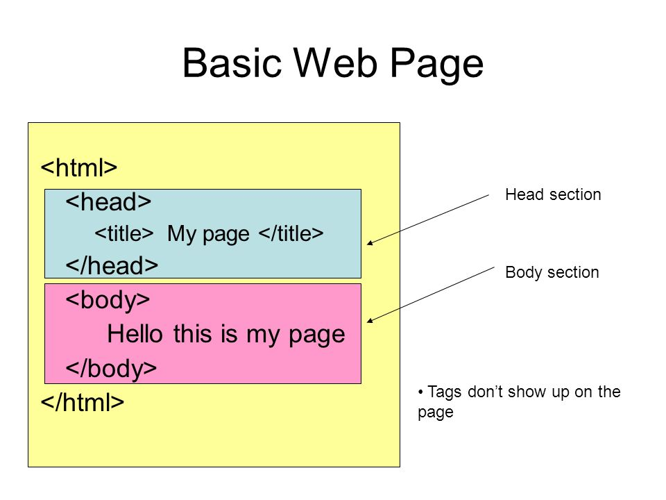 Basic Web Page My page Hello this is my page Head section Body section Tags don't show up on the page