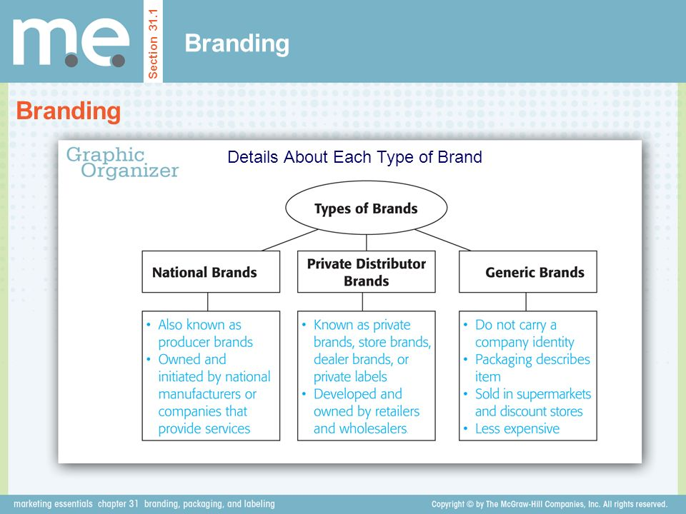 Branding Section 31.1 Details About Each Type of Brand