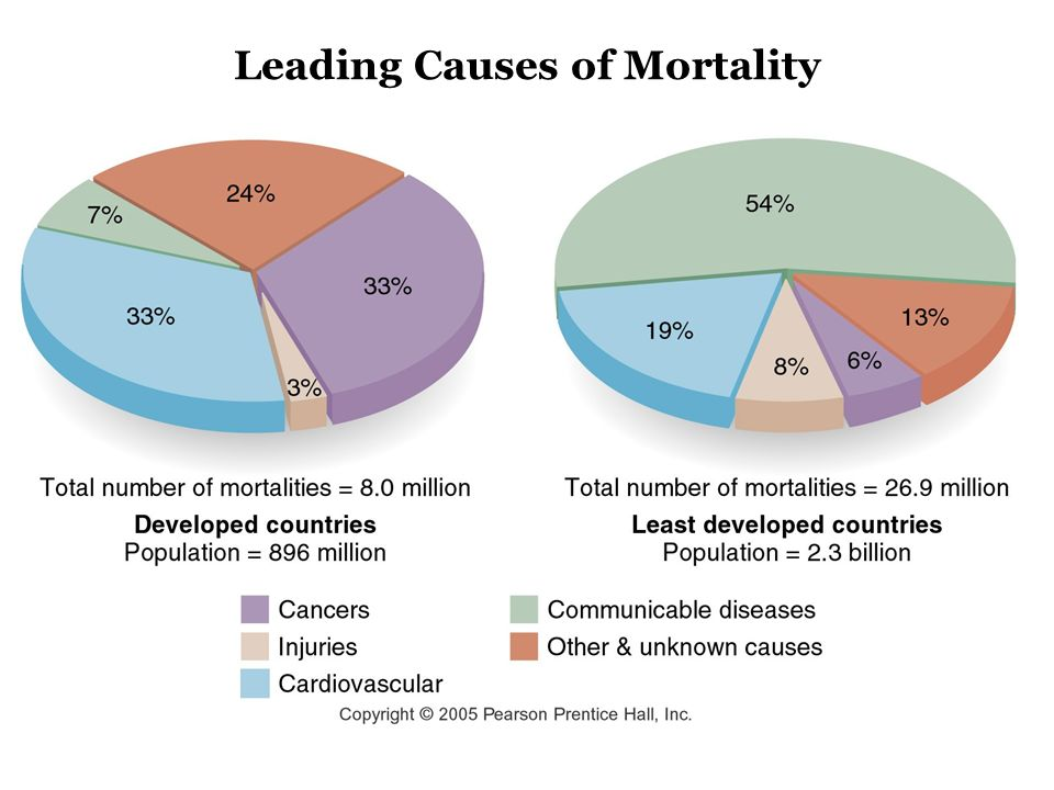 Leading Causes of Mortality