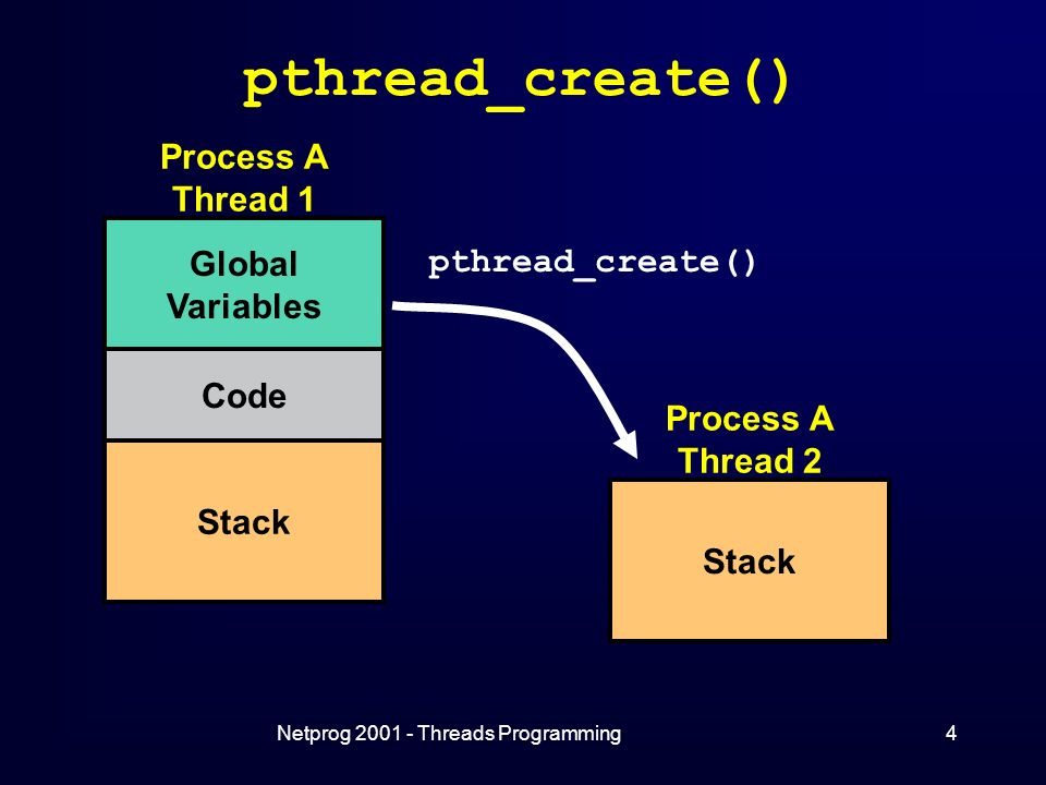 Netprog Threads Programming4 pthread_create() Process A Thread 1 Global Variables Code Stack Process A Thread 2 Stack pthread_create()