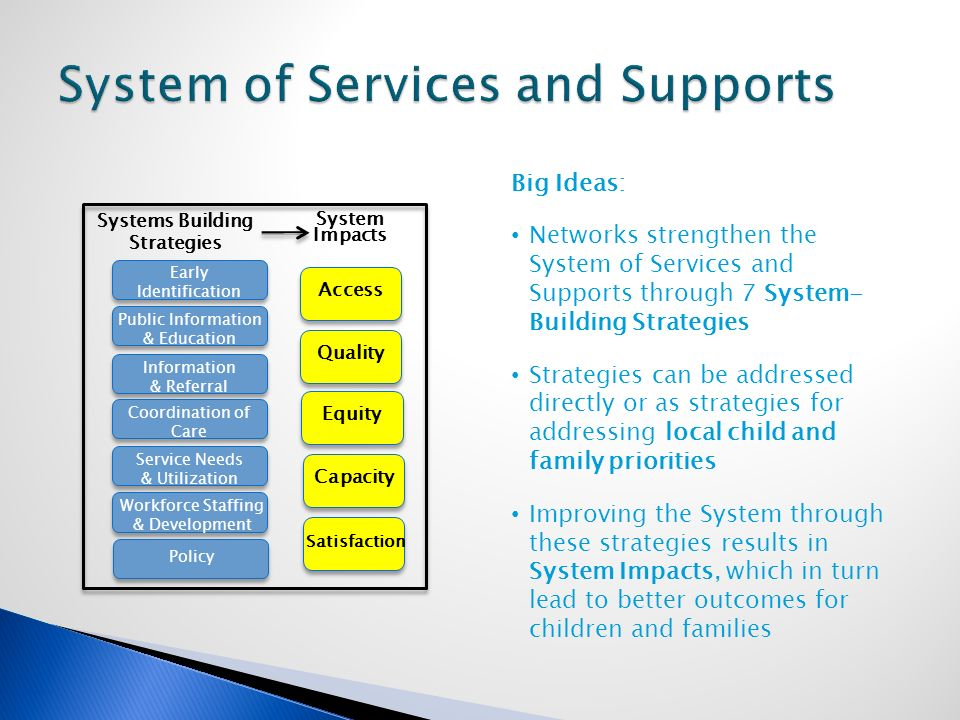 Early Identification Public Information & Education Information & Referral Coordination of Care Service Needs & Utilization Workforce Staffing & Development Policy Access Quality Equity Capacity Satisfaction System Impacts Systems Building Strategies Big Ideas: Networks strengthen the System of Services and Supports through 7 System- Building Strategies Strategies can be addressed directly or as strategies for addressing local child and family priorities Improving the System through these strategies results in System Impacts, which in turn lead to better outcomes for children and families