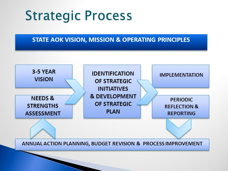 STATE AOK VISION, MISSION & OPERATING PRINCIPLES 3-5 YEAR VISION NEEDS & STRENGTHS ASSESSMENT IDENTIFICATION OF STRATEGIC INITIATIVES & DEVELOPMENT OF STRATEGIC PLAN IMPLEMENTATION PERIODIC REFLECTION & REPORTING ANNUAL ACTION PLANNING, BUDGET REVISION & PROCESS IMPROVEMENT
