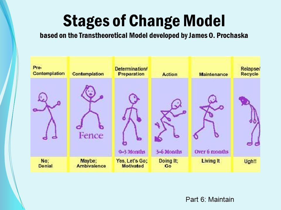 Stages of Change Model based on the Transtheoretical Model developed by James O.