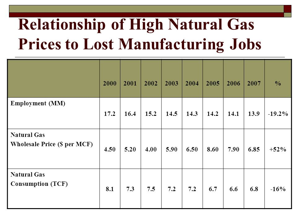 Relationship of High Natural Gas Prices to Lost Manufacturing Jobs % Employment (MM) % Natural Gas Wholesale Price ($ per MCF) % Natural Gas Consumption (TCF) %