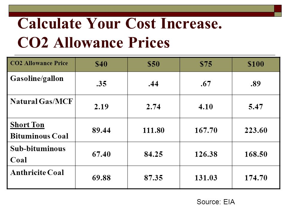 Calculate Your Cost Increase.