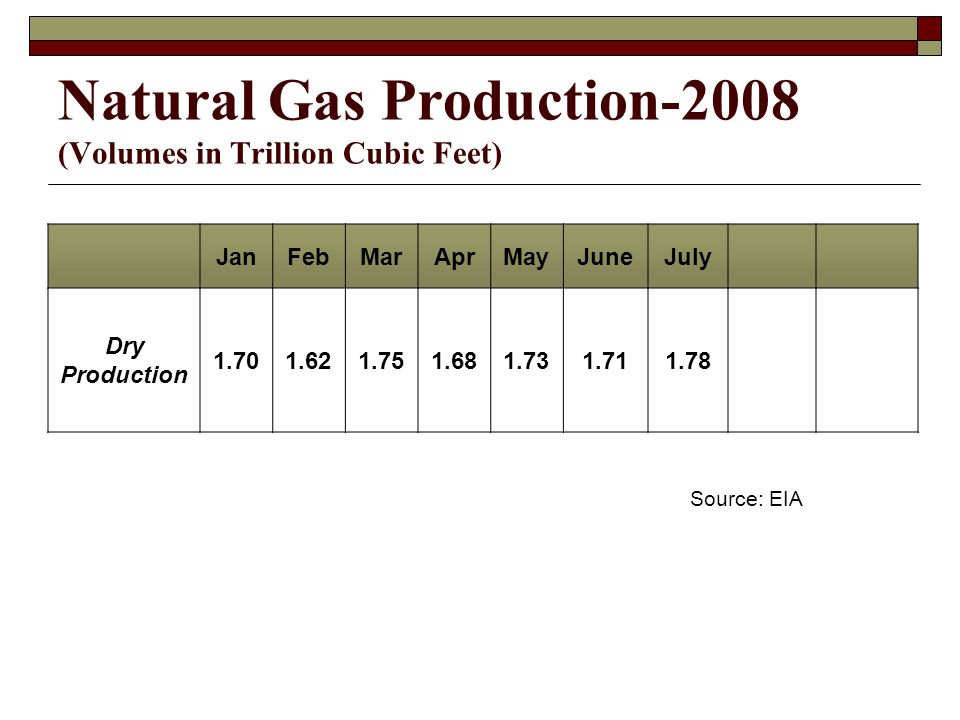 Natural Gas Production-2008 (Volumes in Trillion Cubic Feet) JanFebMarAprMayJuneJuly Dry Production Source: EIA