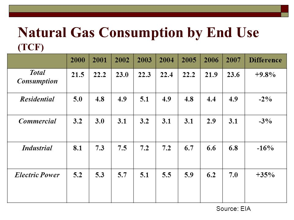 Natural Gas Consumption by End Use (TCF) Difference Total Consumption % Residential % Commercial % Industrial % Electric Power % Source: EIA