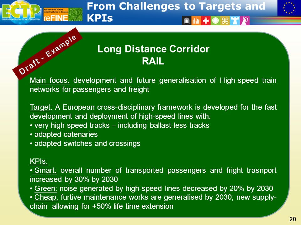 20 Long Distance Corridor RAIL Main focus: development and future generalisation of High-speed train networks for passengers and freight Target: A European cross-disciplinary framework is developed for the fast development and deployment of high-speed lines with: very high speed tracks – including ballast-less tracks adapted catenaries adapted switches and crossings KPIs: Smart: overall number of transported passengers and fright trasnport increased by 30% by 2030 Green: noise generated by high-speed lines decreased by 20% by 2030 Cheap: furtive maintenance works are generalised by 2030; new supply- chain allowing for +50% life time extension From Challenges to Targets and KPIs