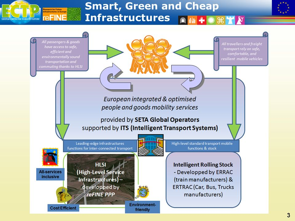 Smart, Green and Cheap Infrastructures 3