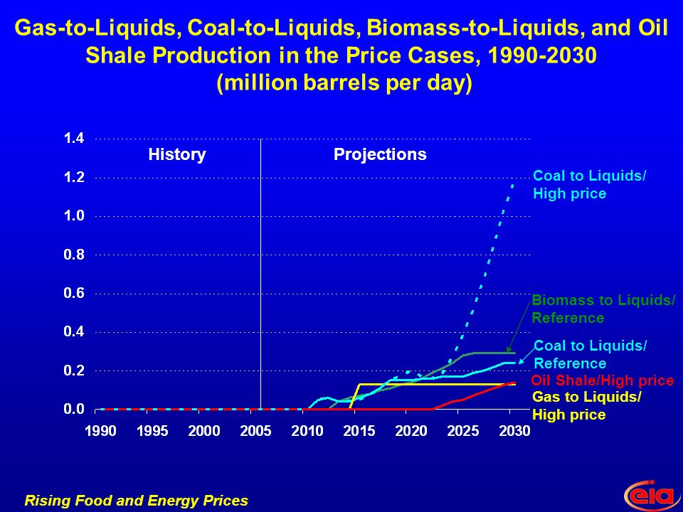 Rising Food and Energy Prices Gas-to-Liquids, Coal-to-Liquids, Biomass-to-Liquids, and Oil Shale Production in the Price Cases, (million barrels per day) Coal to Liquids/ High price Gas to Liquids/ High price HistoryProjections Oil Shale/High price Biomass to Liquids/ Reference Coal to Liquids/ Reference