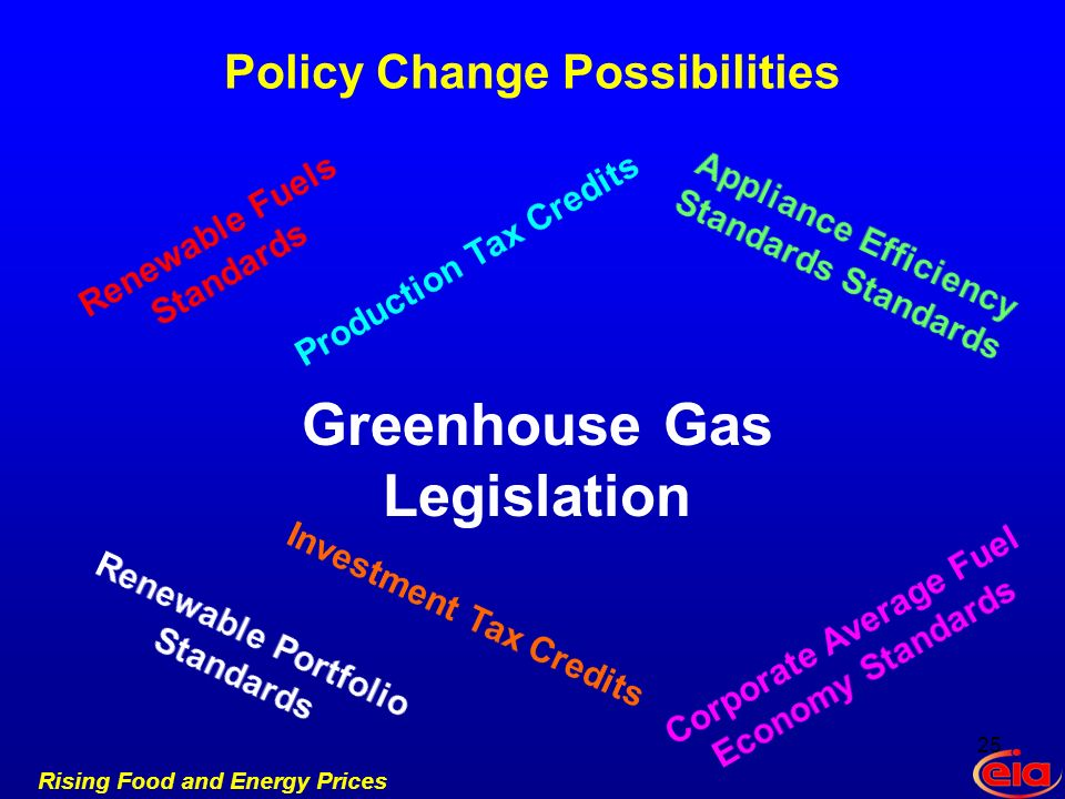 Rising Food and Energy Prices Policy Change Possibilities Greenhouse Gas Legislation 25