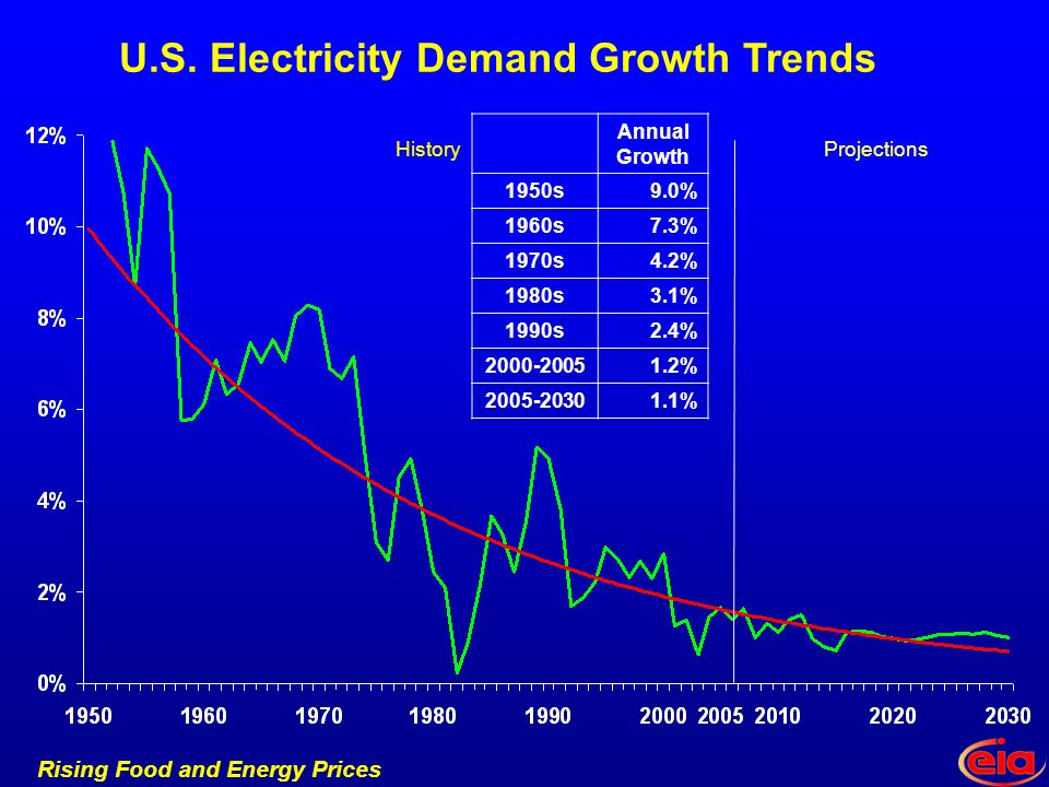 Rising Food and Energy Prices HistoryProjections U.S.