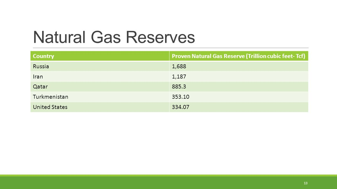 Natural Gas Reserves CountryProven Natural Gas Reserve (Trillion cubic feet- Tcf) Russia1,688 Iran1,187 Qatar885.3 Turkmenistan United States