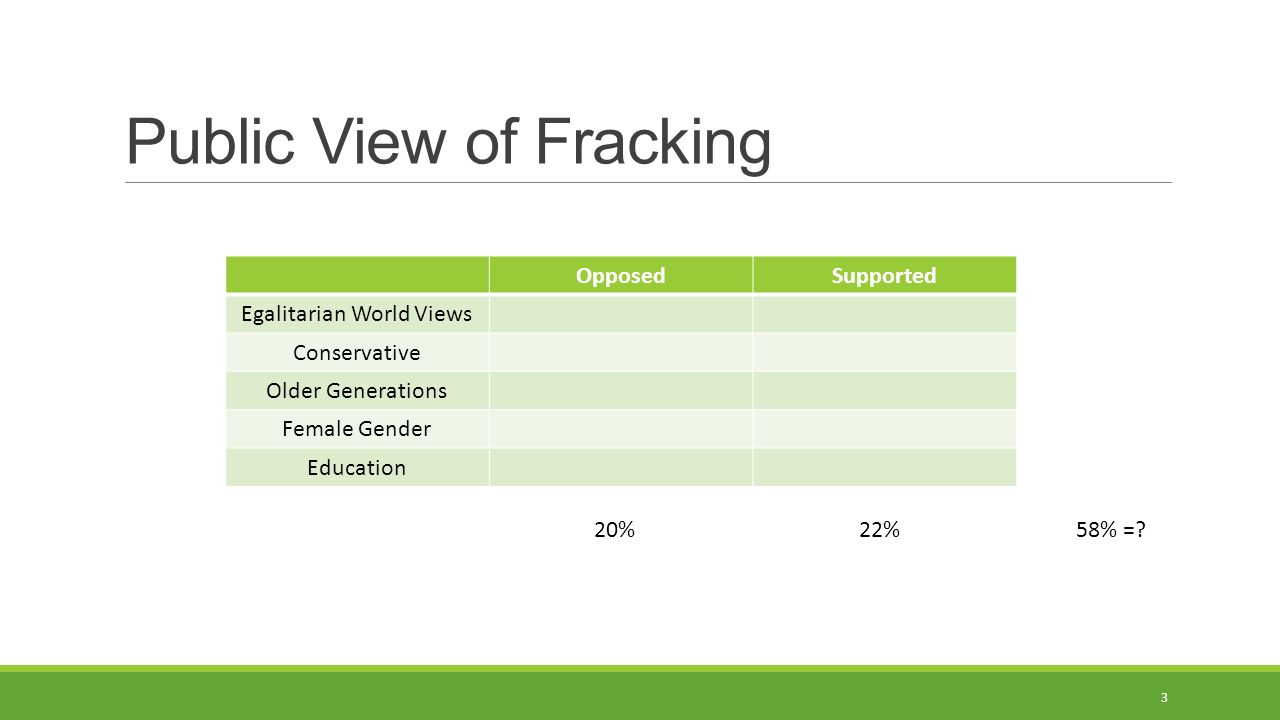 Public View of Fracking OpposedSupported Egalitarian World Views Conservative Older Generations Female Gender Education 3 20%22% 58% =