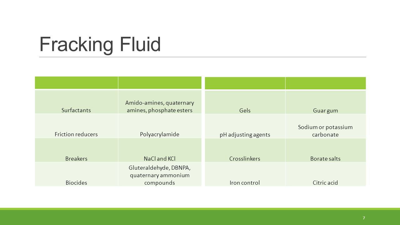Fracking Fluid Surfactants Amido-amines, quaternary amines, phosphate esters Friction reducersPolyacrylamide BreakersNaCl and KCl Biocides Gluteraldehyde, DBNPA, quaternary ammonium compounds GelsGuar gum pH adjusting agents Sodium or potassium carbonate CrosslinkersBorate salts Iron controlCitric acid 7