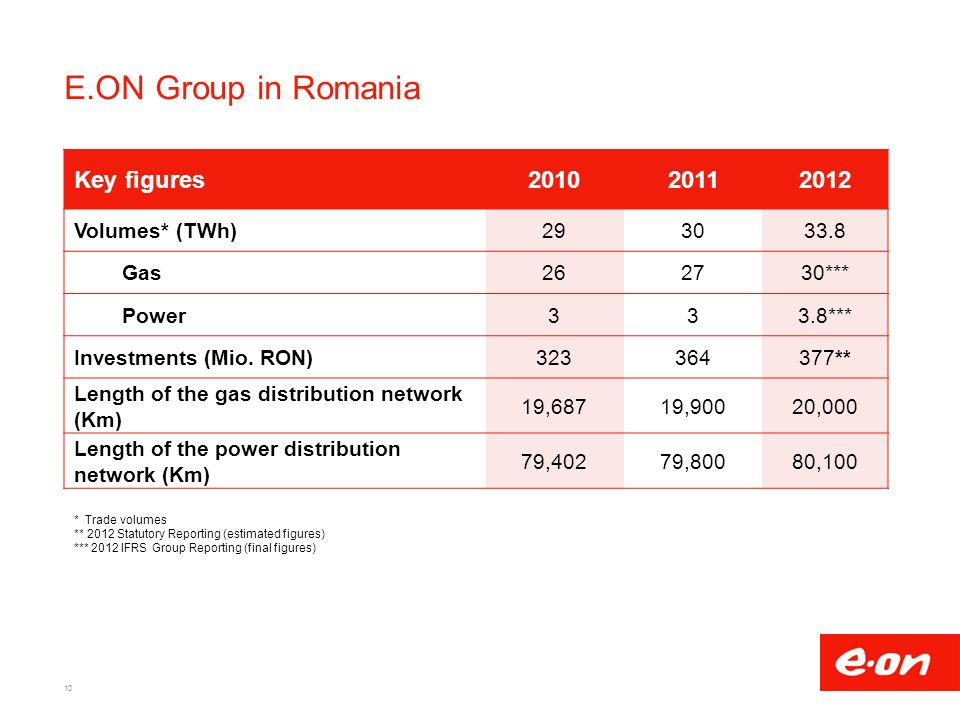 E.ON Group in Romania 10 Key figures Volumes* (TWh) Gas262730*** Power333.8*** Investments (Mio.