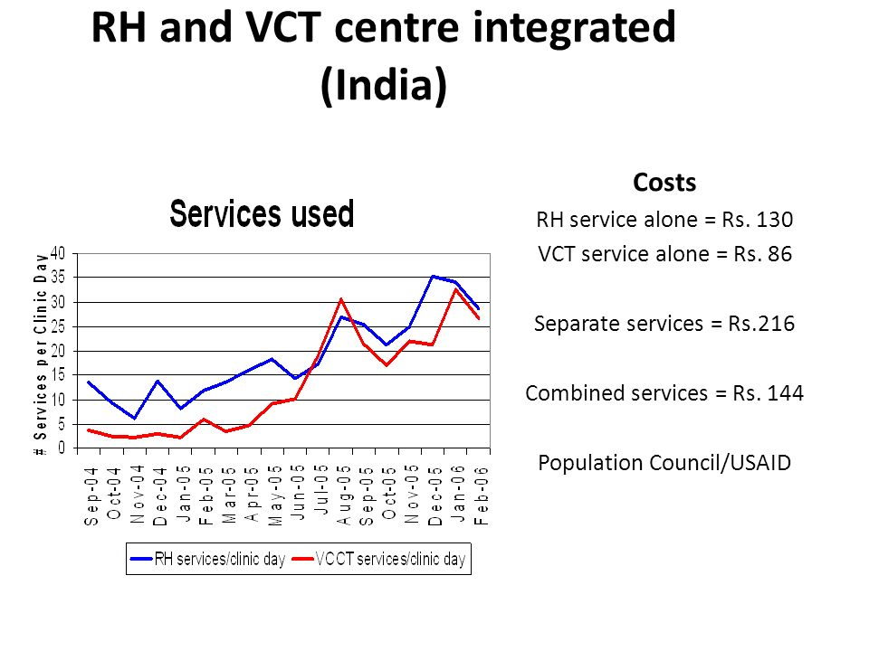RH and VCT centre integrated (India) Costs RH service alone = Rs.