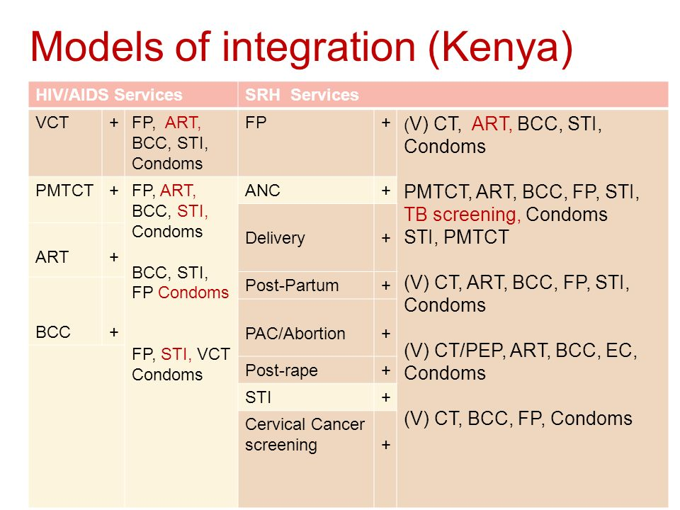 Models of integration (Kenya) HIV/AIDS ServicesSRH Services VCT+FP, ART, BCC, STI, Condoms FP+ ( V) CT, ART, BCC, STI, Condoms PMTCT, ART, BCC, FP, STI, TB screening, Condoms STI, PMTCT (V) CT, ART, BCC, FP, STI, Condoms (V) CT/PEP, ART, BCC, EC, Condoms (V) CT, BCC, FP, Condoms PMTCT+FP, ART, BCC, STI, Condoms BCC, STI, FP Condoms FP, STI, VCT Condoms ANC+ Delivery + ART+ Post-Partum+ BCC+ PAC/Abortion+ Post-rape+ STI+ Cervical Cancer screening+