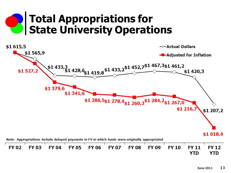 Total Appropriations for State University Operations Note: Appropriations include delayed payments in FY in which funds were originally appropriated June