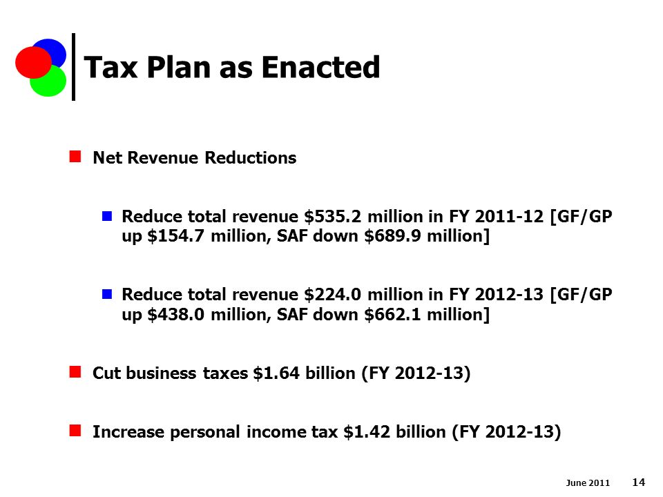 Tax Plan as Enacted June Net Revenue Reductions Reduce total revenue $535.2 million in FY [GF/GP up $154.7 million, SAF down $689.9 million] Reduce total revenue $224.0 million in FY [GF/GP up $438.0 million, SAF down $662.1 million] Cut business taxes $1.64 billion (FY ) Increase personal income tax $1.42 billion (FY )
