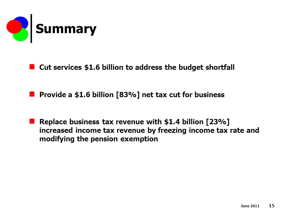 Summary June Cut services $1.6 billion to address the budget shortfall Provide a $1.6 billion [83%] net tax cut for business Replace business tax revenue with $1.4 billion [23%] increased income tax revenue by freezing income tax rate and modifying the pension exemption