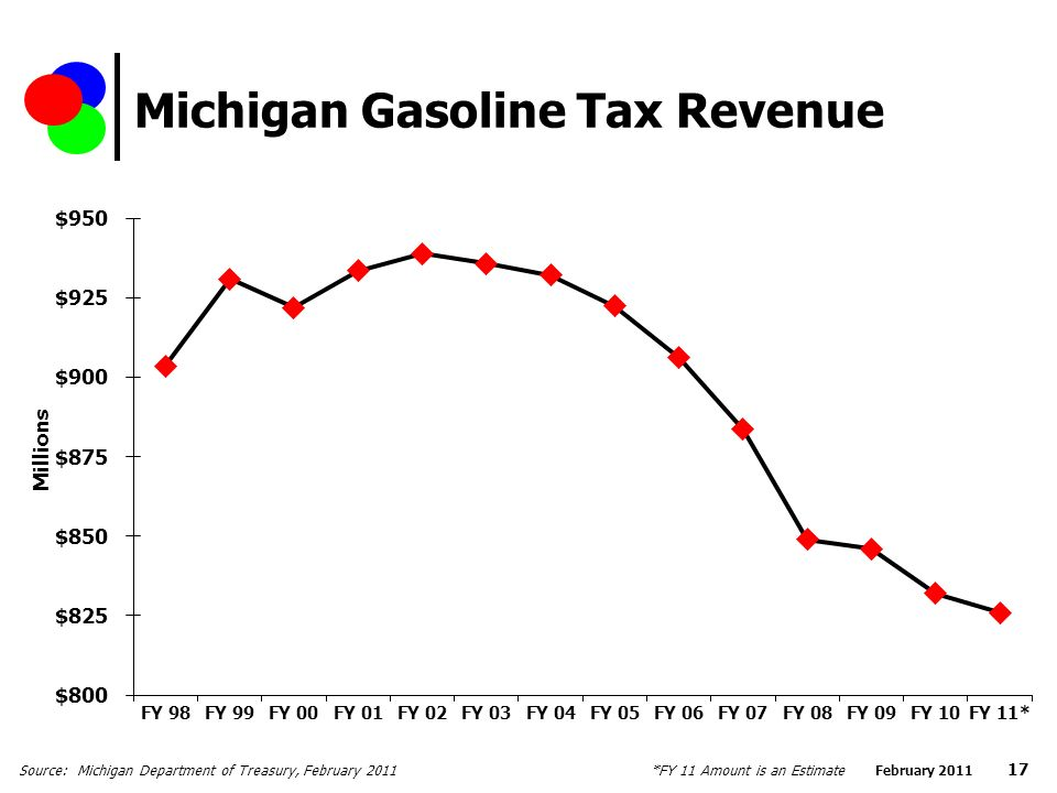 Michigan Gasoline Tax Revenue Source: Michigan Department of Treasury, February 2011 February *FY 11 Amount is an Estimate