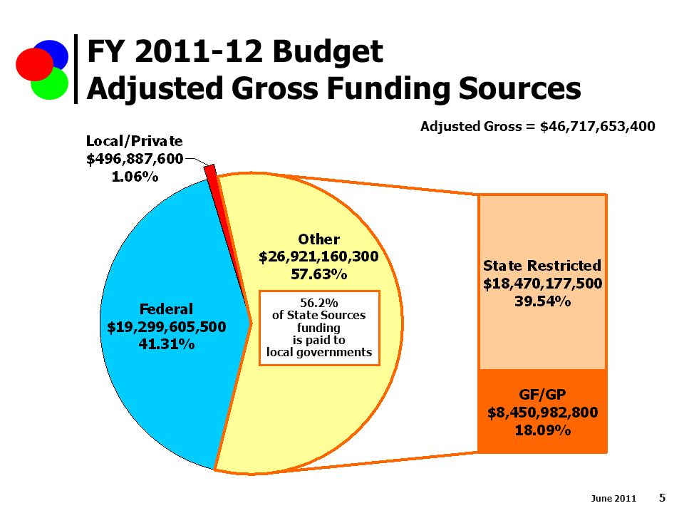 FY Budget Adjusted Gross Funding Sources Adjusted Gross = $46,717,653, % of State Sources funding is paid to local governments June