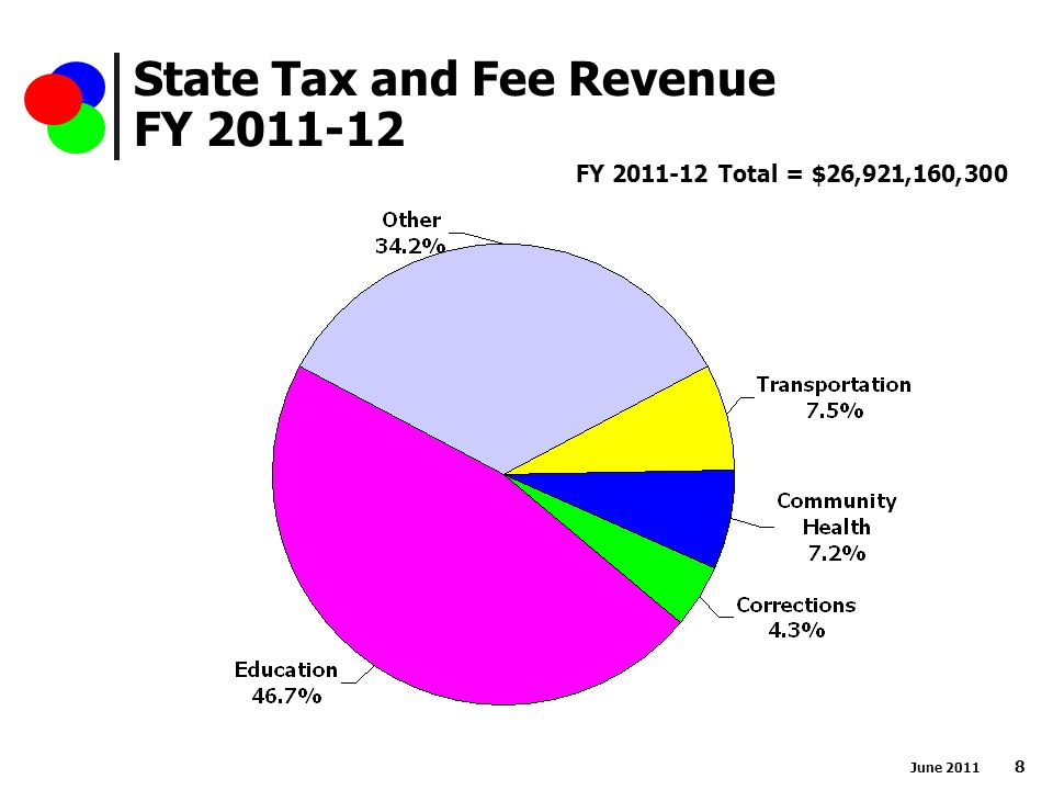 State Tax and Fee Revenue FY FY Total = $26,921,160,300 June