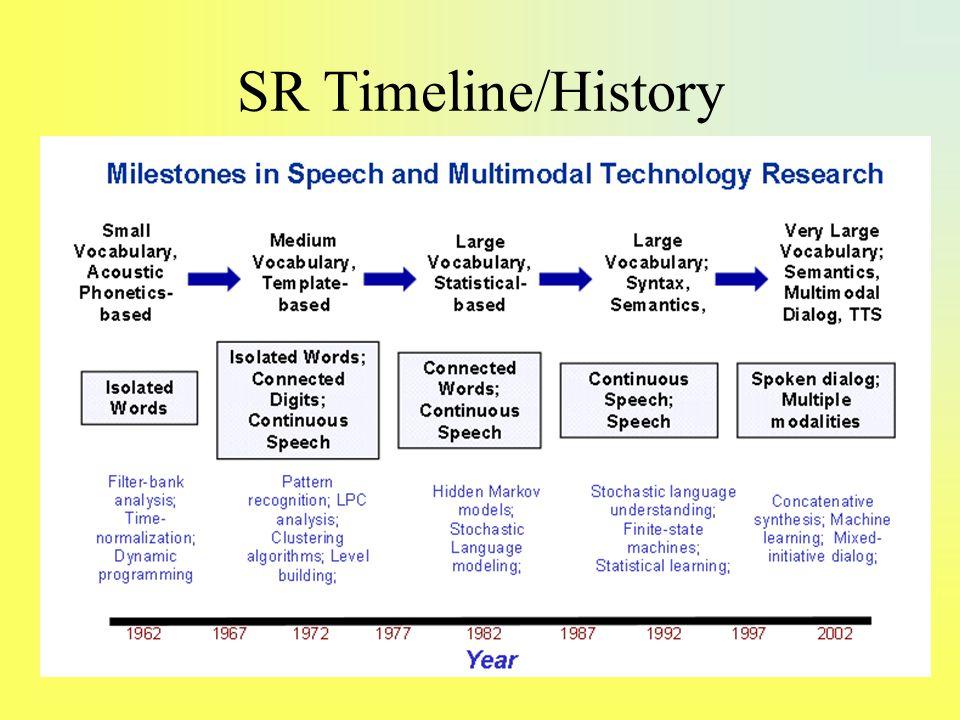 SR TimelineHistory Qing Dynasty Timeline