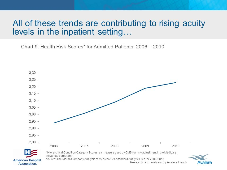 Research and analysis by Avalere Health All of these trends are contributing to rising acuity levels in the inpatient setting… Chart 9: Health Risk Scores* for Admitted Patients, 2006 – 2010 *Hierarchical Condition Category Scores is a measure used by CMS for risk-adjustment in the Medicare Advantage program.