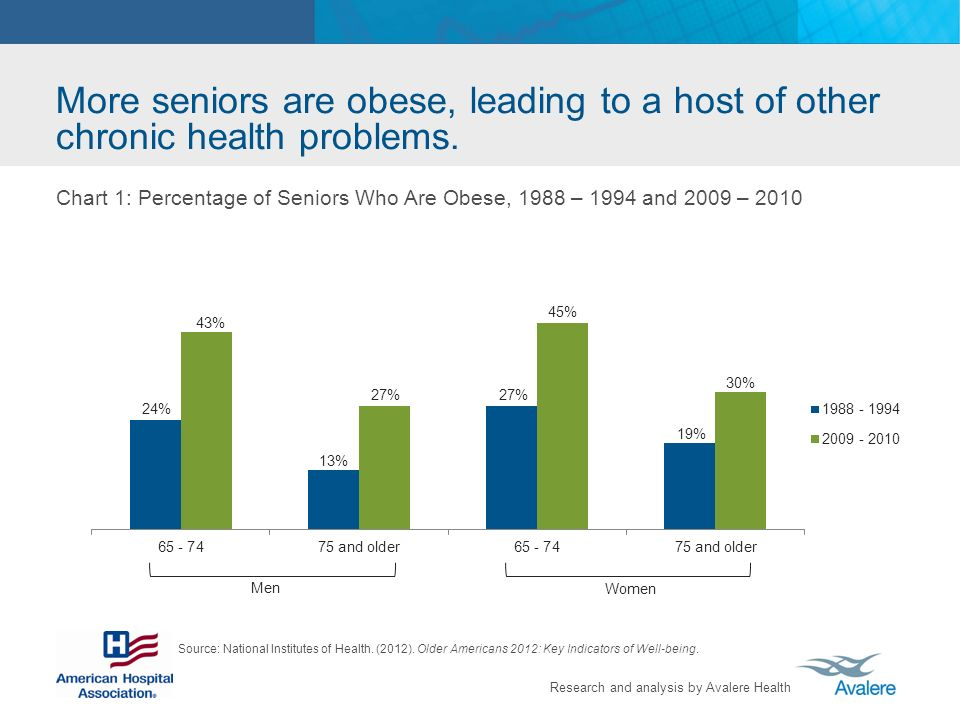 Research and analysis by Avalere Health More seniors are obese, leading to a host of other chronic health problems.