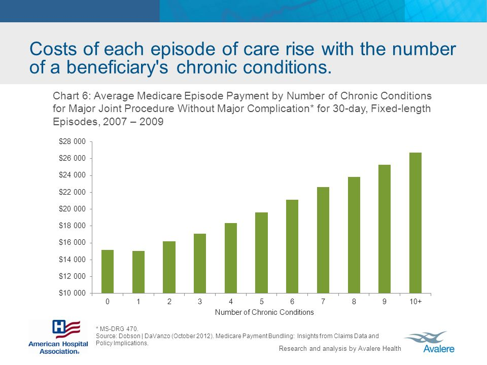 Research and analysis by Avalere Health Costs of each episode of care rise with the number of a beneficiary s chronic conditions.