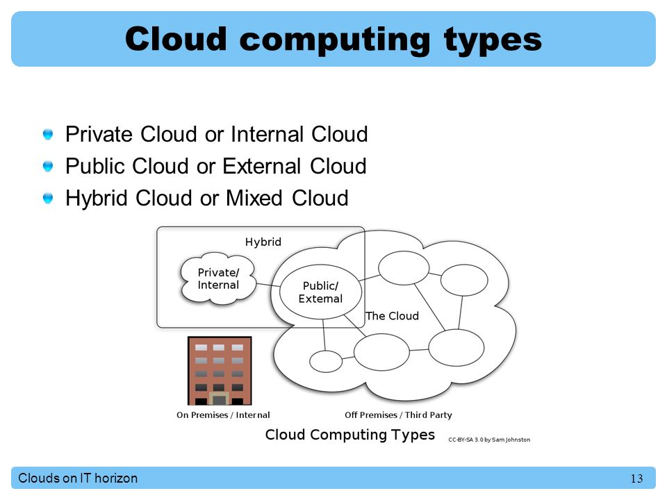 13Clouds on IT horizon Cloud computing types Private Cloud or Internal Cloud Public Cloud or External Cloud Hybrid Cloud or Mixed Cloud