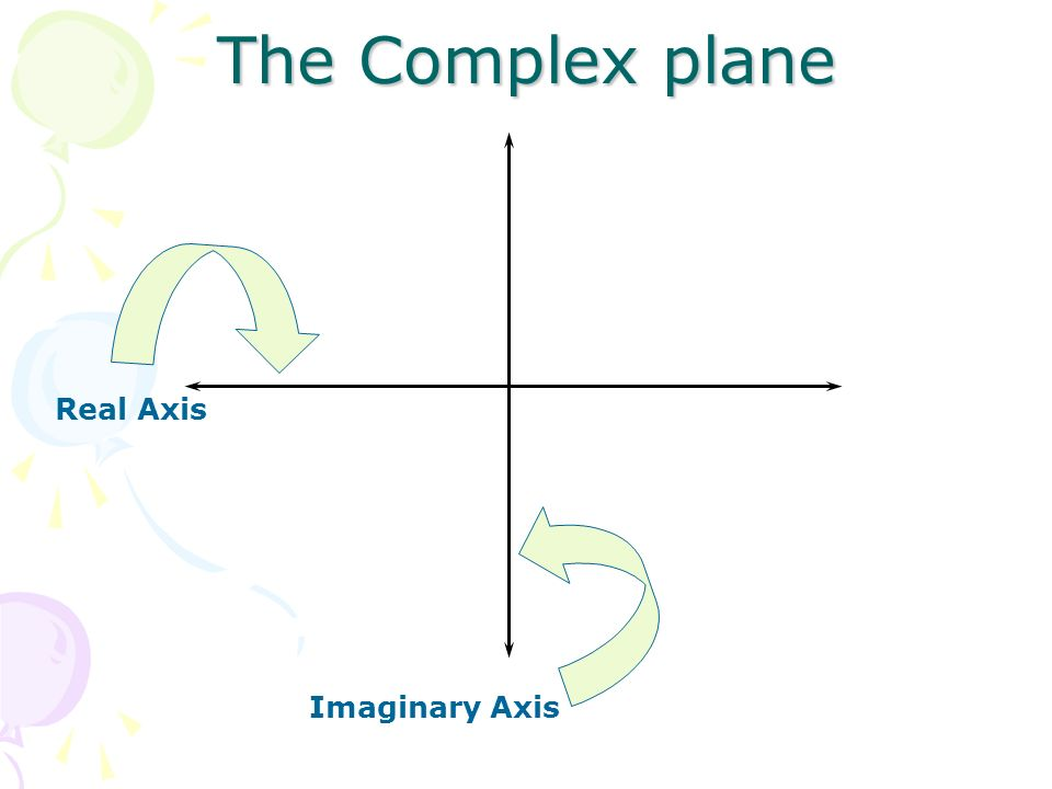 The Complex plane Imaginary Axis Real Axis