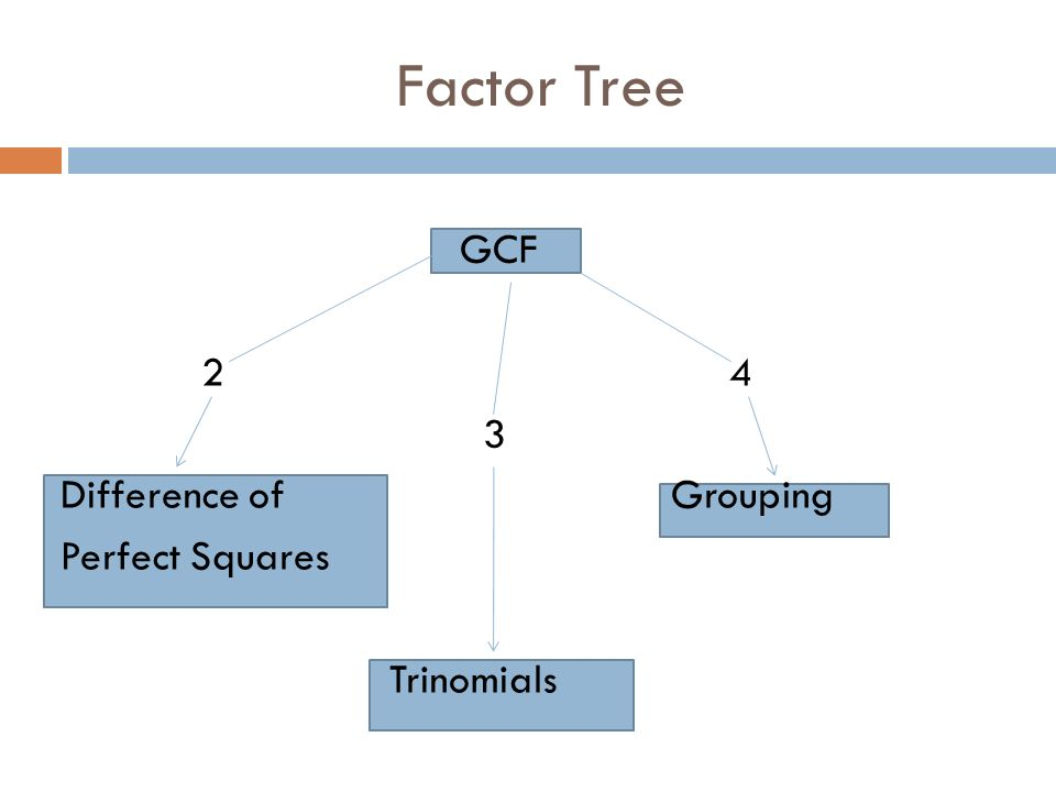 Factor Tree GCF Difference ofGrouping Perfect Squares Trinomials
