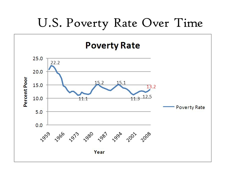 U.S. Poverty Rate Over Time