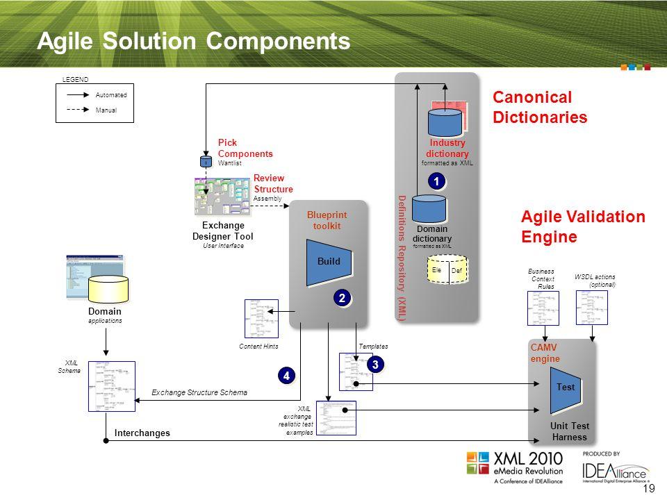 The role of xml in cloud data integration presenter david rr webber 19 19 malvernweather Choice Image